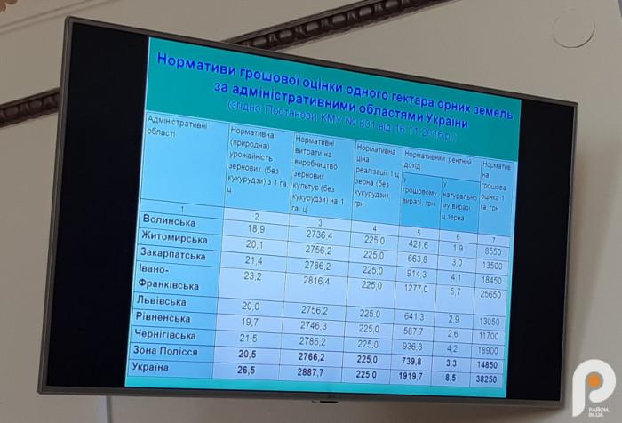 Нормативно-грошова оцінка ріллі в областях України