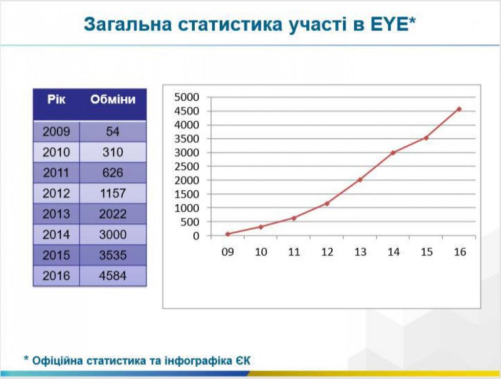 Статистика від Європейської комісії
