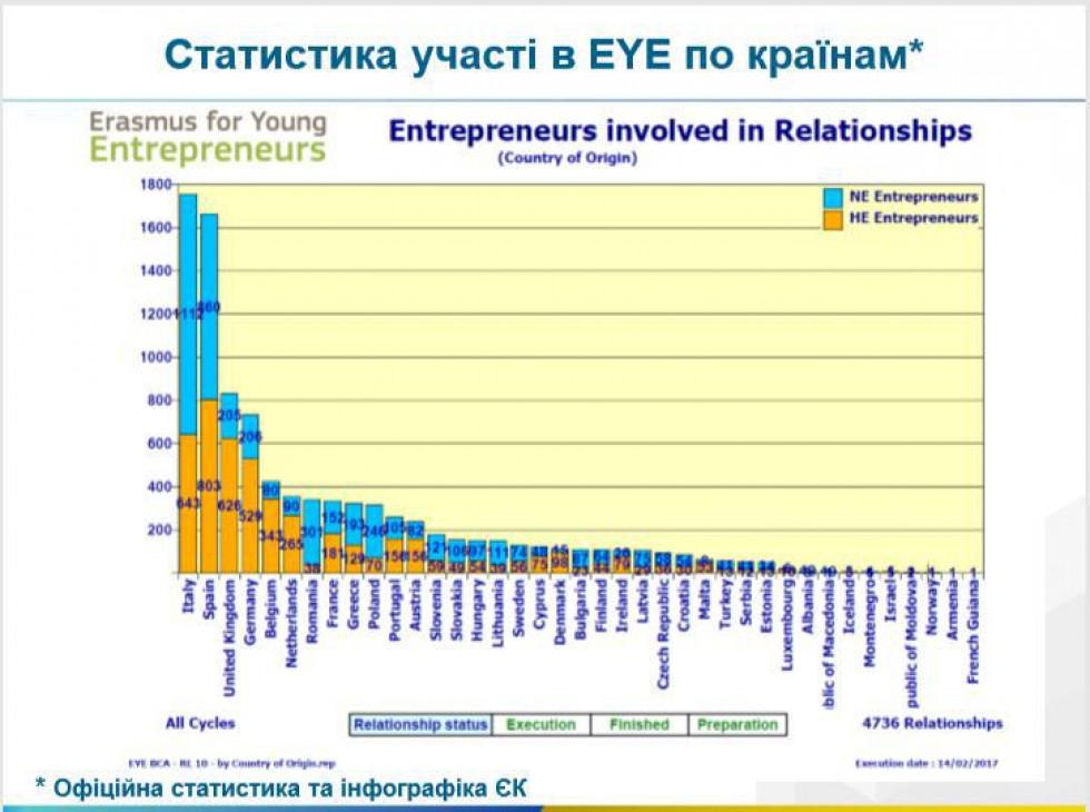 Статистика від Європейської комісії щодо участі країн в програмі