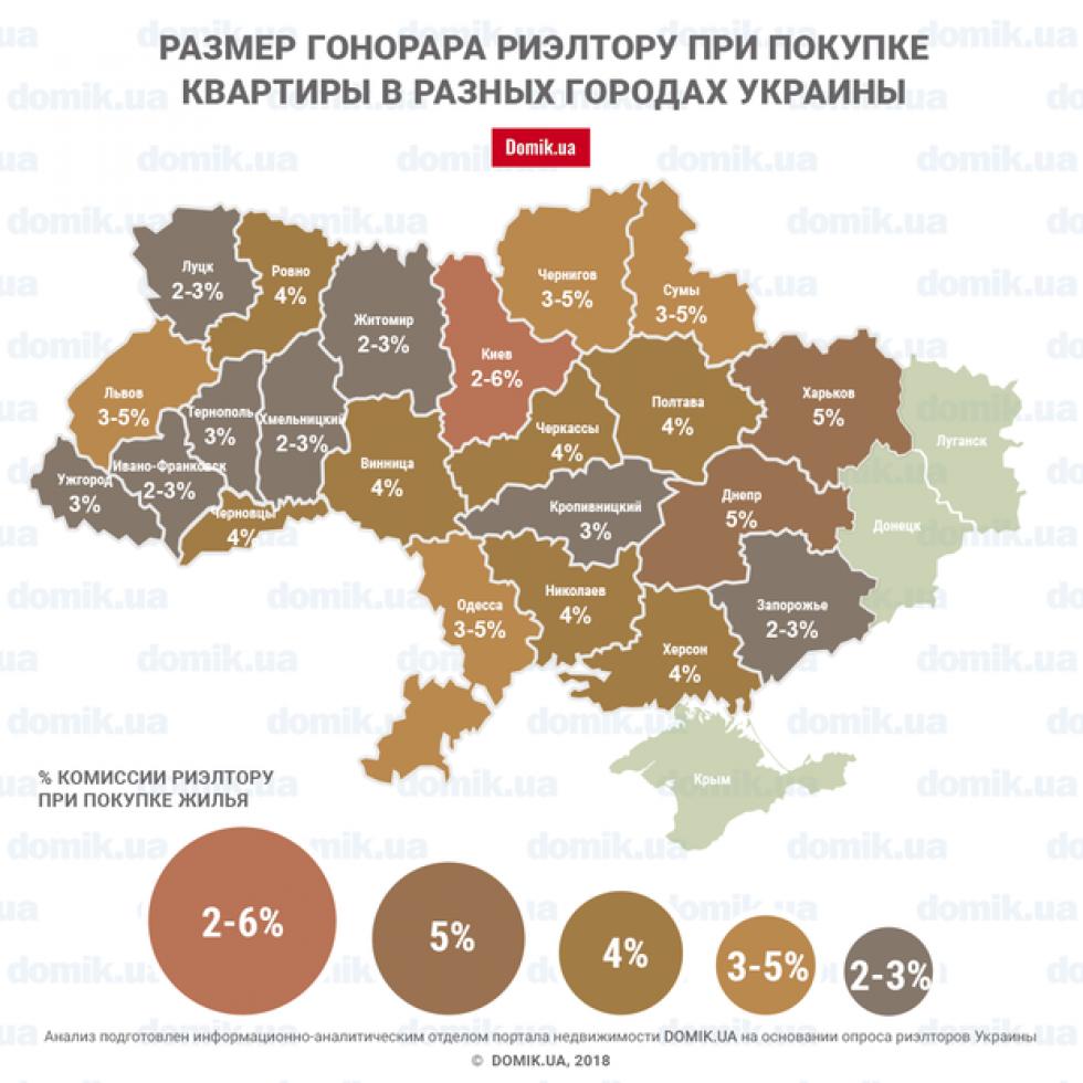 Інфографіка від порталу Domik.ua